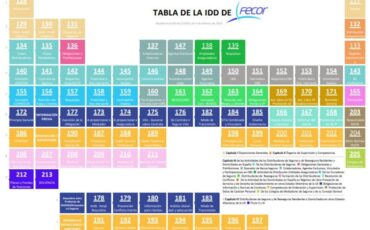 tabla-de-la-ldd-de-fecor